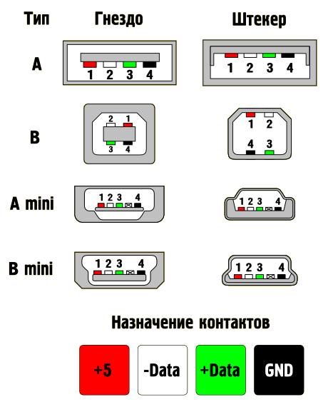 Цоколевка разъемов Universal Serial Bus (USB) РАЗЪЕМЫ.  Загружено 7 раз.