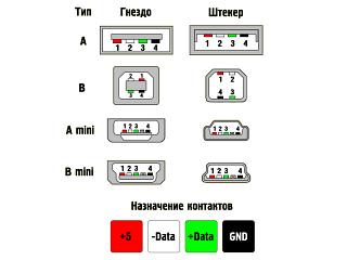 Варианты USB разъёмов (тип, внешний вид, контакты)
